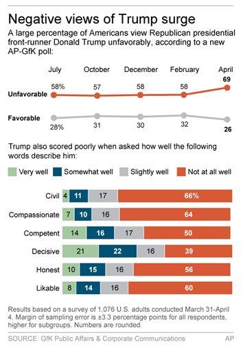 Graphic shows responses to AP-GfK poll on attitudes toward Donald Trump (photo: AP)