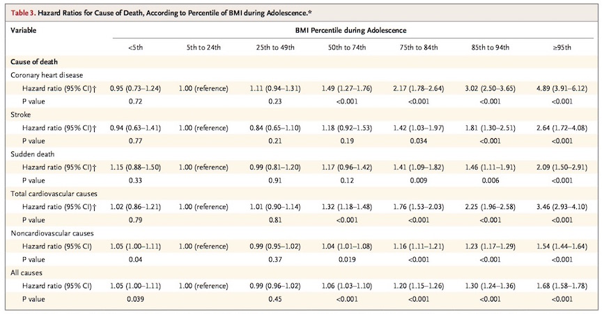 Chart shows increased risk for various conditions among individuals at different youth BMI percentiles based on follow-ups of subjects in adulthood (Courtesy)