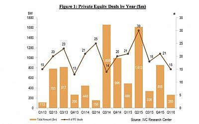Chart shows recent private equity activity in Israel. (IVC)