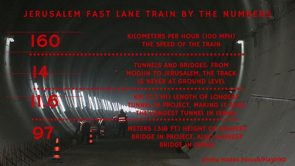 Some statistics about the high-speed Jerusalem-Tel Aviv train (Melanie Lidman/Times of Israel)