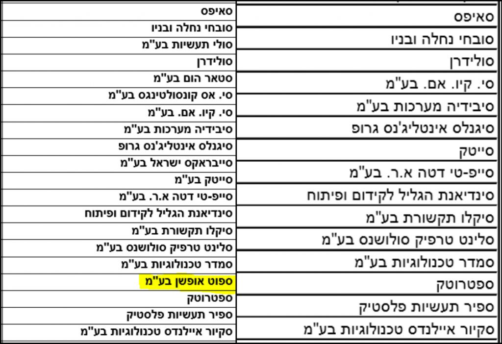 Composite image of two versions of the publicly available list of companies which received the Economy Ministry India-China grant in 2014 (under the Hebrew letter 'samekh'). On the right is the list as it appeared until June 2016 and on the left is the list as it appeared from August 2016, after a request from The Times of Israel for information on the company Spotoption (highlighted in yellow).