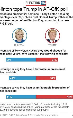Graphic shows results of AP-GfK poll on attitudes toward presidential candidates; October 26, 2016. (AP)