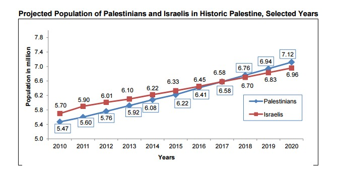 Table by Palestinian Central Bureau of Statistics
