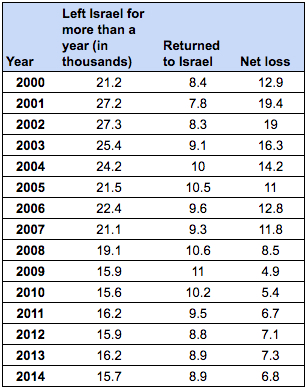 Leaving and returning Israel residents (Source: CBS)