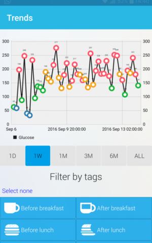 A screenshot of GlucoMe's app. (Courtesy)