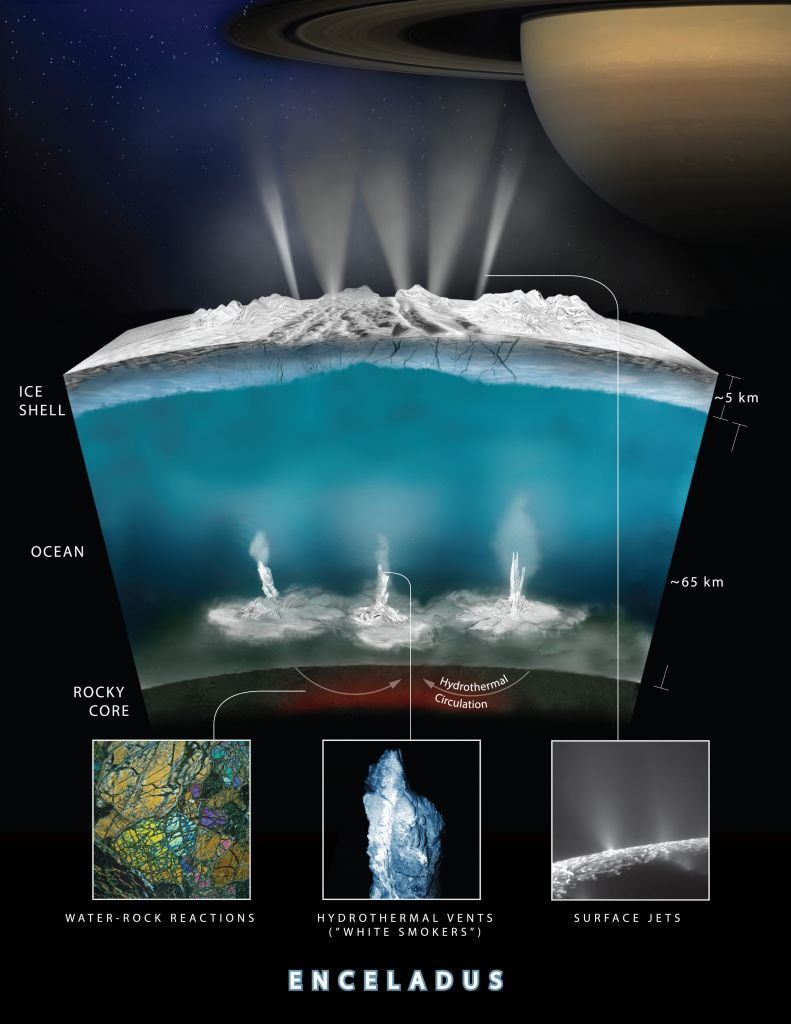 This illustration provided by NASA on Thursday, April 13, 2017 shows what scientists on the space agency's Cassini mission theorize how water interacts with rock at the bottom of the ocean of Saturn's icy moon Enceladus, producing hydrogen gas (H2). The graphic shows water from the ocean circulating through the seafloor, where it is heated and interacts chemically with the rock. This warm water, laden with minerals and dissolved gases (including hydrogen and possibly methane) then pours into the ocean creating chimney-like vents. (NASA/JPL-Caltech/Southwest Research Institute via AP)