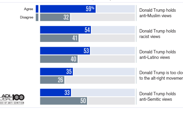Data from latest polling commissioned by the Anti-Defamation League that found 33 percent of Americans think President Donald Trump is 'personally anti-Semitic' (Courtesy)
