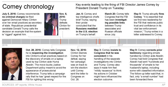 Graphic shows key dates in tenure of FBI Director James Comey. (AP)
