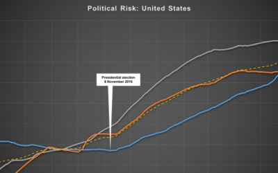 A GeoQuant political risk graph (Courtesy)