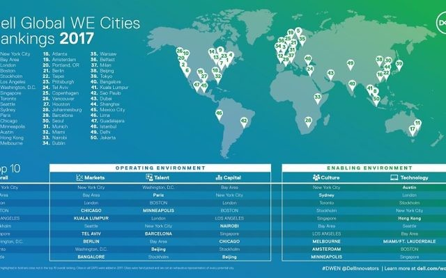 Dell's infographic for cities enabling women entrepreneurs (Courtesy)