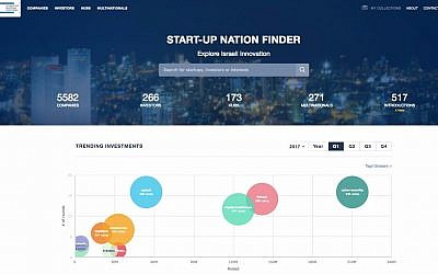 A screenshot of Start Up Nation Central's Finder (Courtesy)