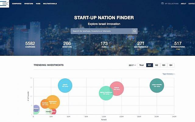 A screenshot of Start Up Nation Central's Finder (Courtesy)