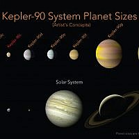 This illustration made available by NASA shows a comparison of the planets in the solar system and those orbiting the star Kepler-90. (Wendy Stenzel/NASA, Ames Research Center via AP)
