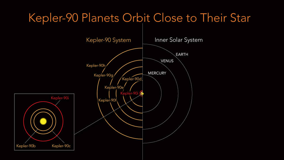 Tying Record Machine Finds Eighth Planet In Distant Solar System