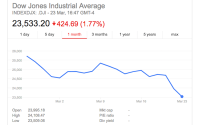 Dow Jones Industrial Average INDEXDJX: .DJI as of Mar 23, 2018, 16:47 GMT-4 (screenshot from Google Finance)