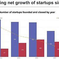 Start-Up Nation Central slide shows decline in number of startups being set up in Israel, and rise in number of firms closing down (Start-Up Nation Central source, based  on  Start-Up  Nation Finder)