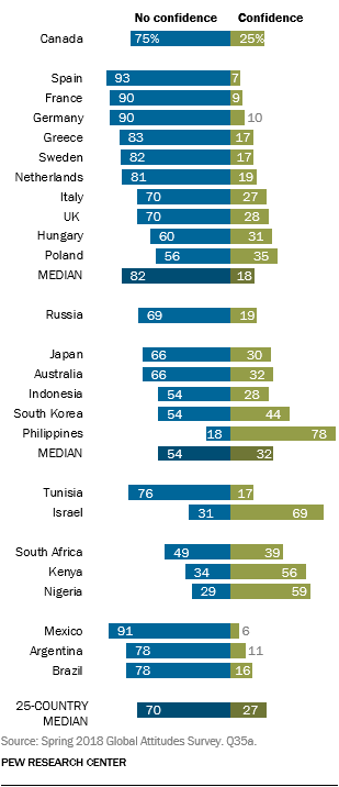 Confidence in US President Donald Trump internationally (Courtesy Pew Research Center)