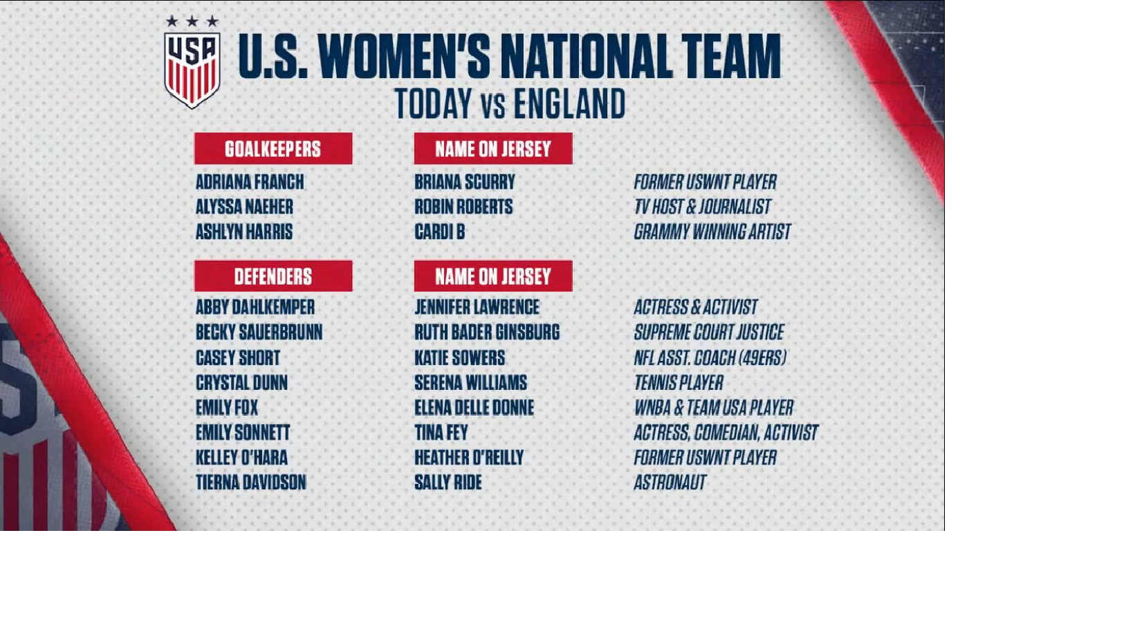 a28b3dc9d Screen capture from video of the US women s soccer team line up and the  names of