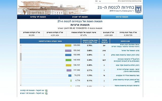 Screenshot from the Central Elections Committee website showing the New Right party with 3.26% of the vote on Thursday late morning, April 11, 2019. The Committee said this information was erroneous and that the New Right had actually won only 3.22% of the vote. It said the site was not showing the correct number of total votes counted, and was thus displaying inaccurate figures for all parties.