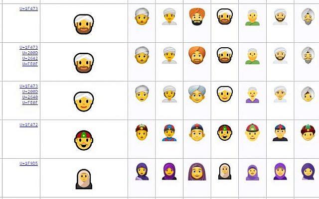 European rabbis want Jewish emojis with kippot   The Times of Israel