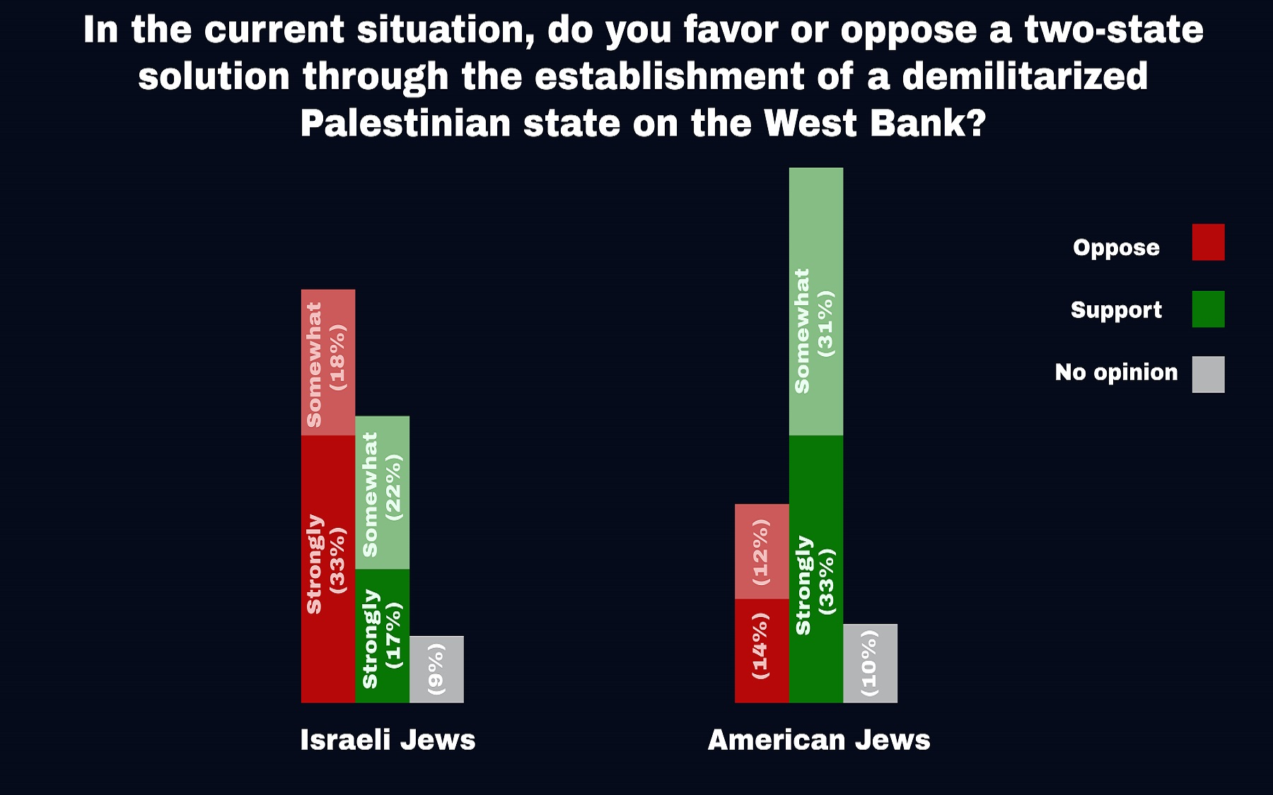 Israeli French And American Jews Agree On Much But Not
