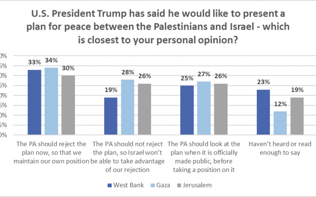 Poll: Palestinians prefer to 'wait-and-see' rather than reject Trump