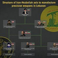 A graphic by the Israeli military showing the chain of command for a joint Iranian-Hezbollah program to provide the Lebanese terror group with precision-guided missiles, which was released on August 29, 2019. (Israel Defense Forces)