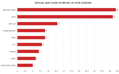 Graph showing official September 17, 2019 election results after 90% of vote counted. (Times of Israel staff)