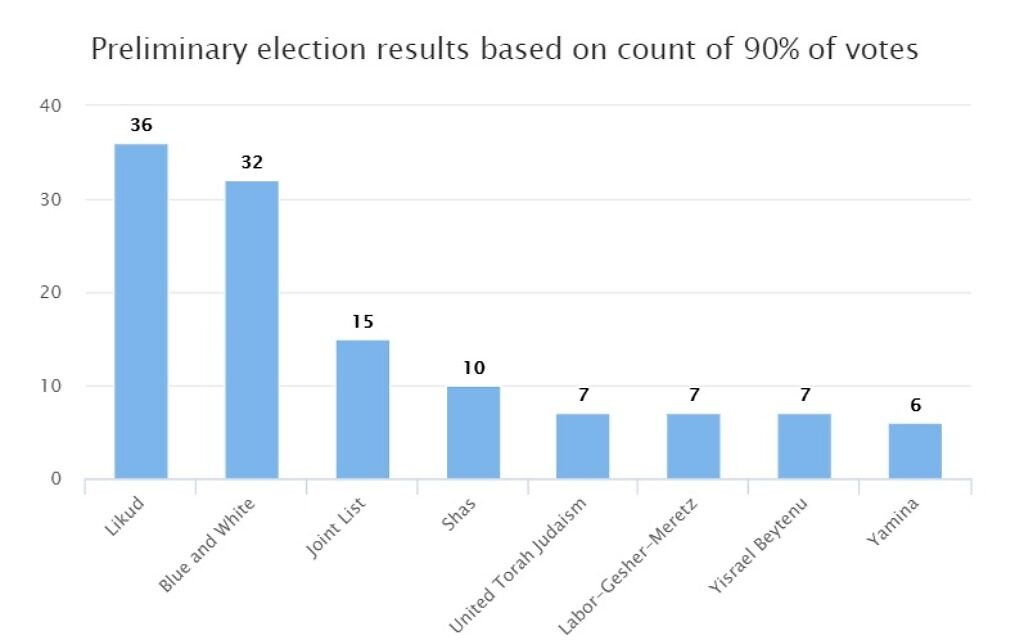 Preliminary election results based on count of 92% of votes in the March 2, 2020 Knesset elections