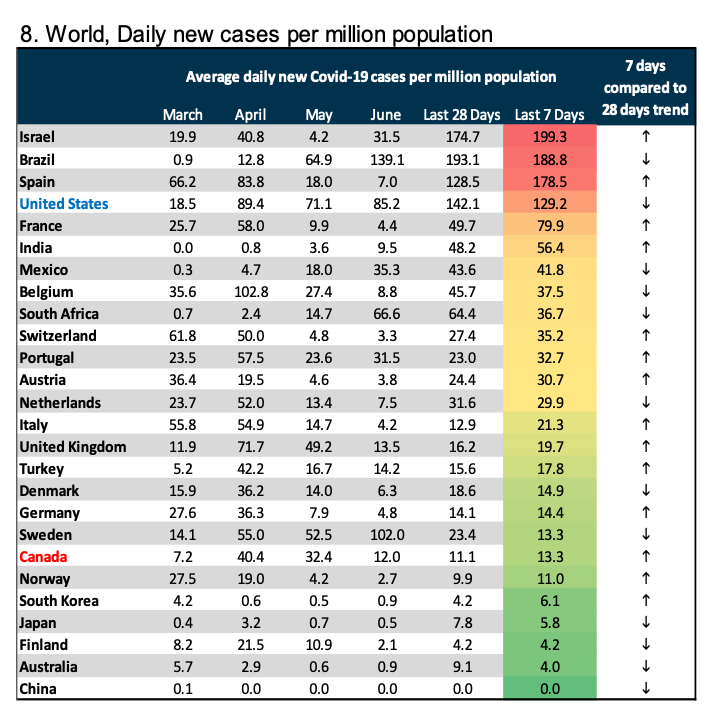 Israel Has Highest Rate In World Of New Coronavirus Infections Per Capita Tv The Times Of Israel