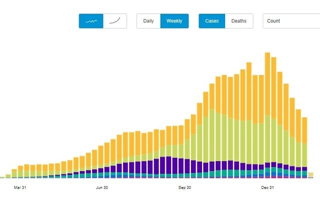 A World Health Organization graph shows the steep decline in coronavirus cases around the world (Feb. 22 screen capture via WHO)